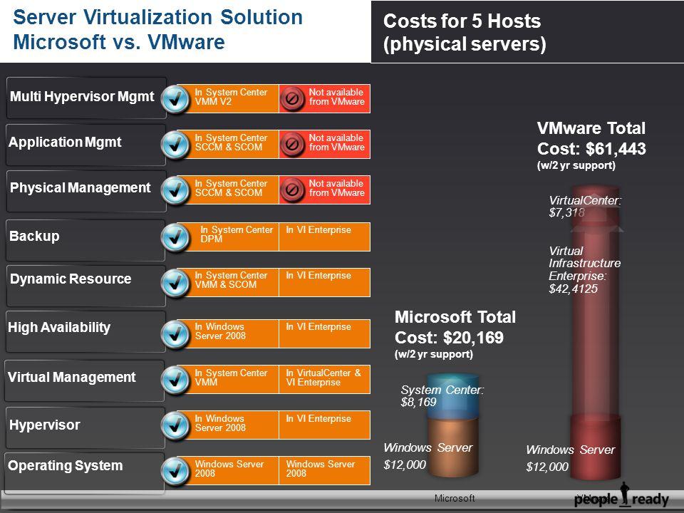 Server Virtualization Solution Microsoft vs. VMware