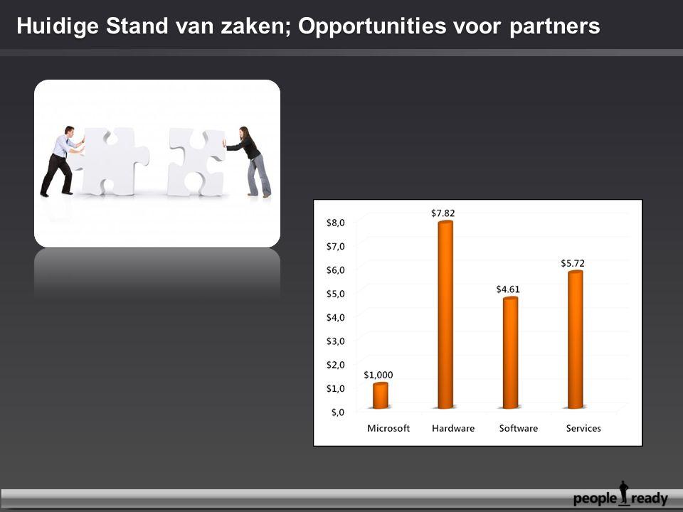 Huidige Stand van zaken; Opportunities voor partners