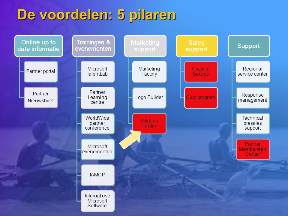 De voordelen: 5 pilaren Online up to date informatie Marketing support