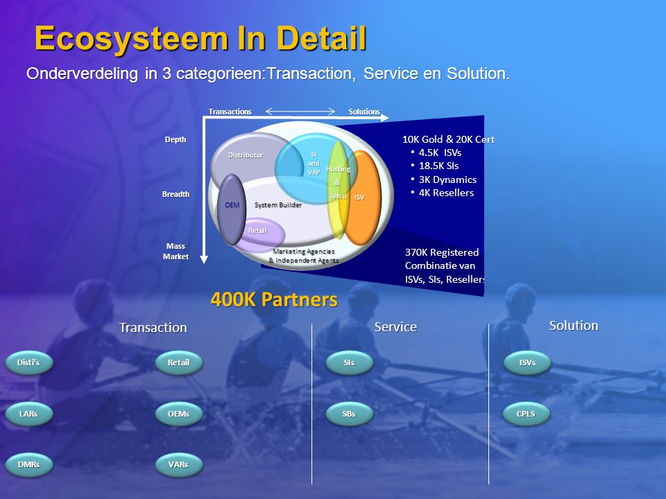 Ecosysteem In Detail 400K Partners