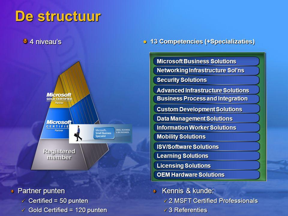 De structuur 4 niveau's Partner punten Kennis & kunde: