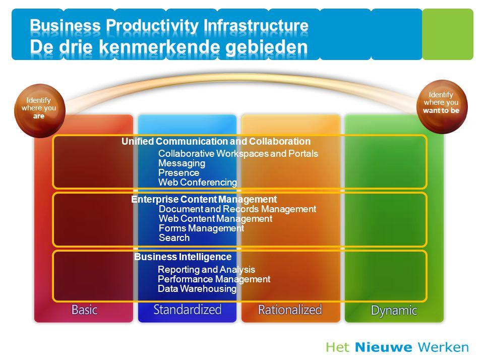 Business Productivity Infrastructure De drie kenmerkende gebieden