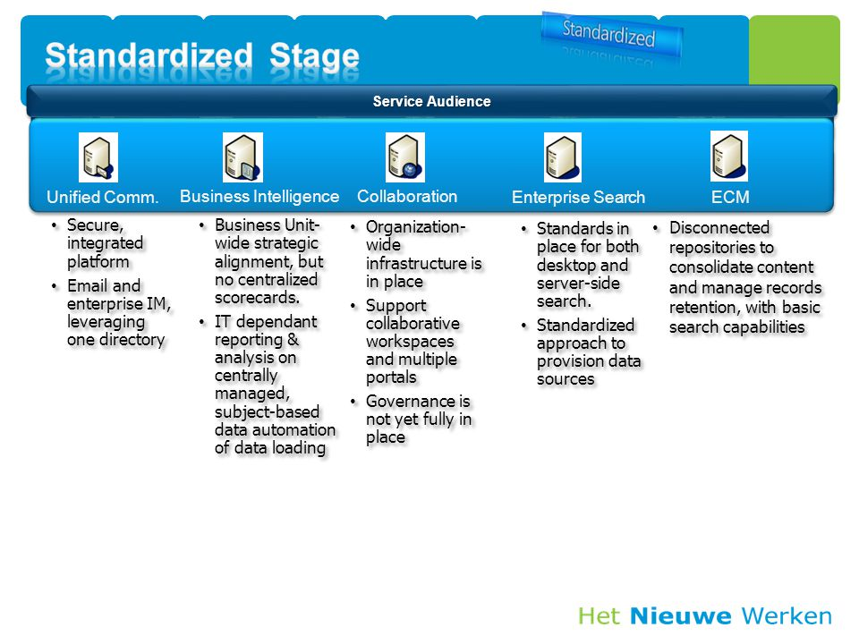 Standardized Stage Unified Comm. Business Intelligence Collaboration