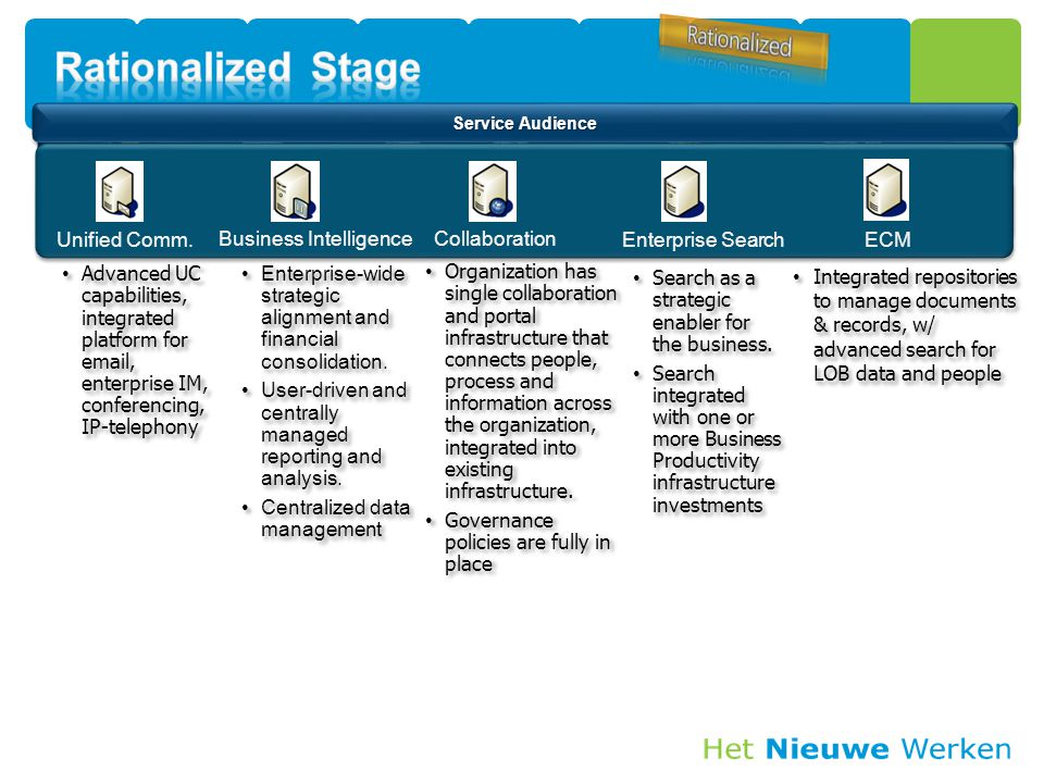 Rationalized Stage Unified Comm. Business Intelligence Collaboration