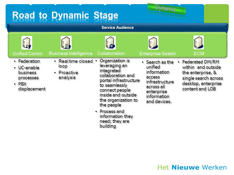 Road to Dynamic Stage Unified Comm. Business Intelligence