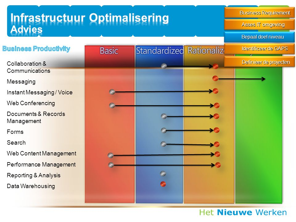 Infrastructuur Optimalisering