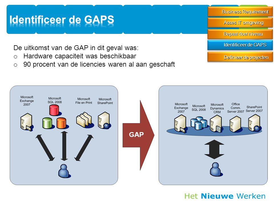 Identificeer de GAPS De uitkomst van de GAP in dit geval was: