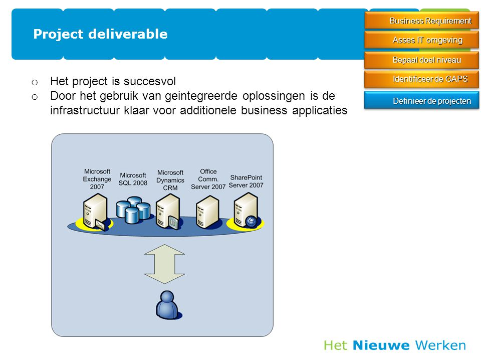 Project deliverable Het project is succesvol