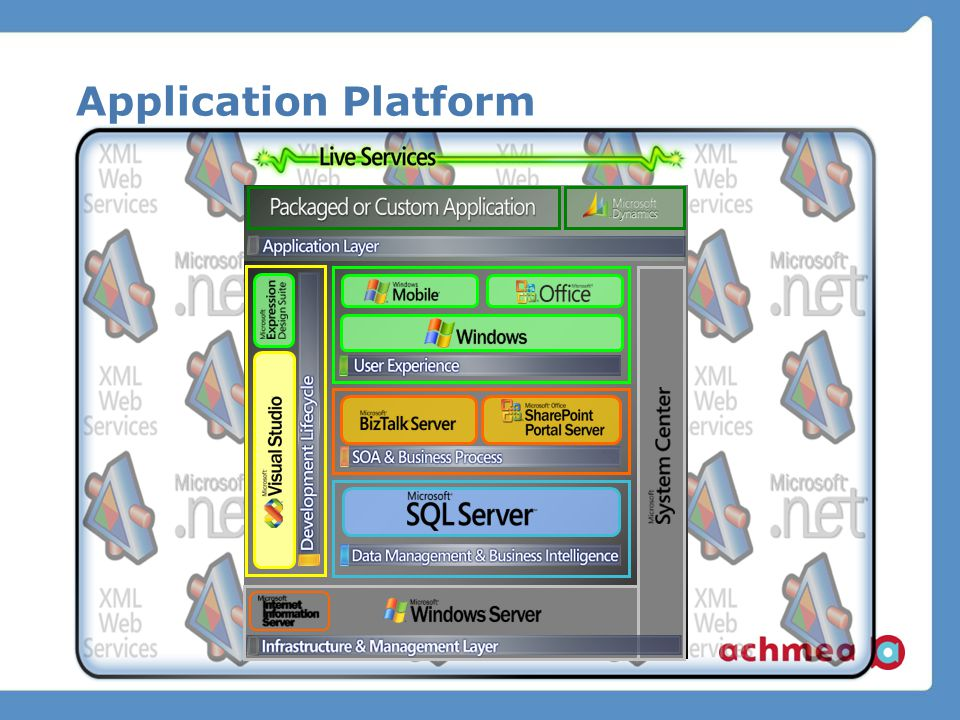 Application Platform