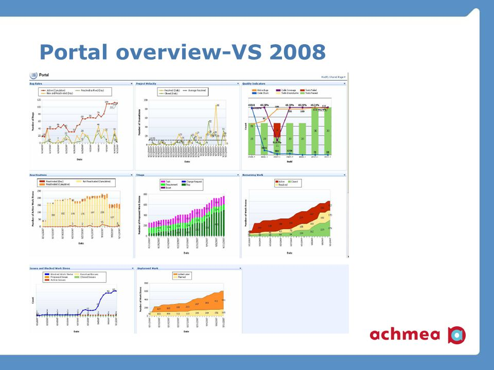 Portal overview-VS 2008