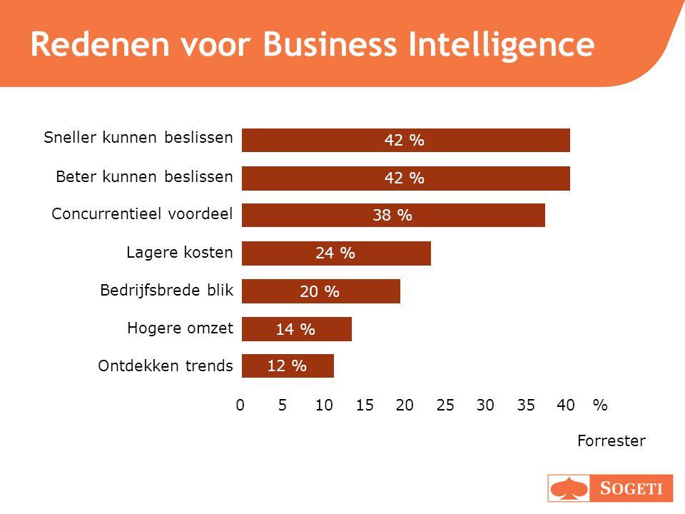 Redenen voor Business Intelligence