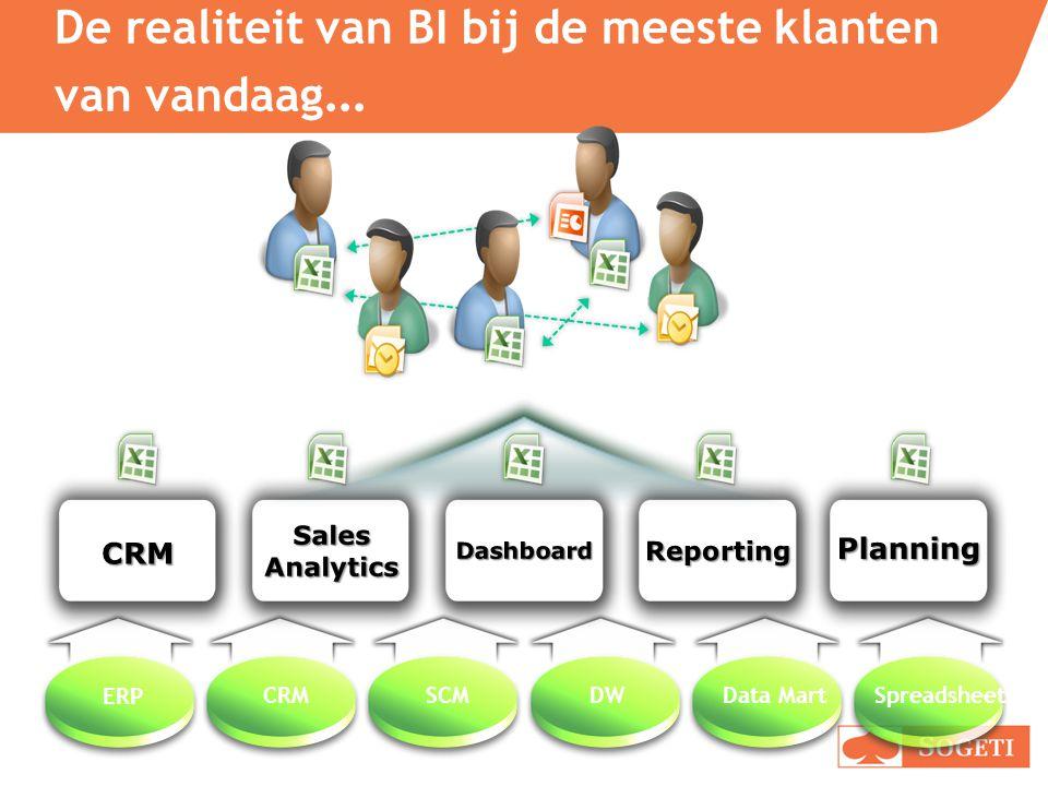 De realiteit van BI bij de meeste klanten van vandaag…