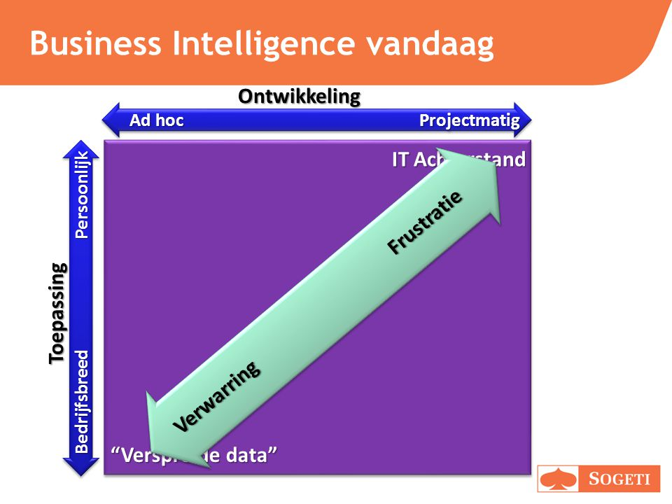 Business Intelligence vandaag