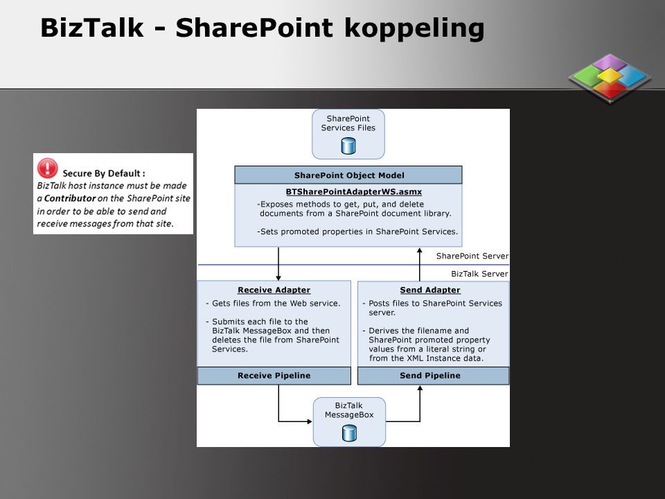 BizTalk - SharePoint koppeling