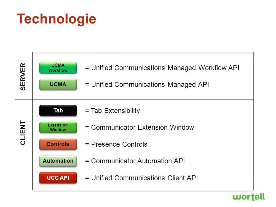 Technologie = Unified Communications Managed Workflow API SERVER