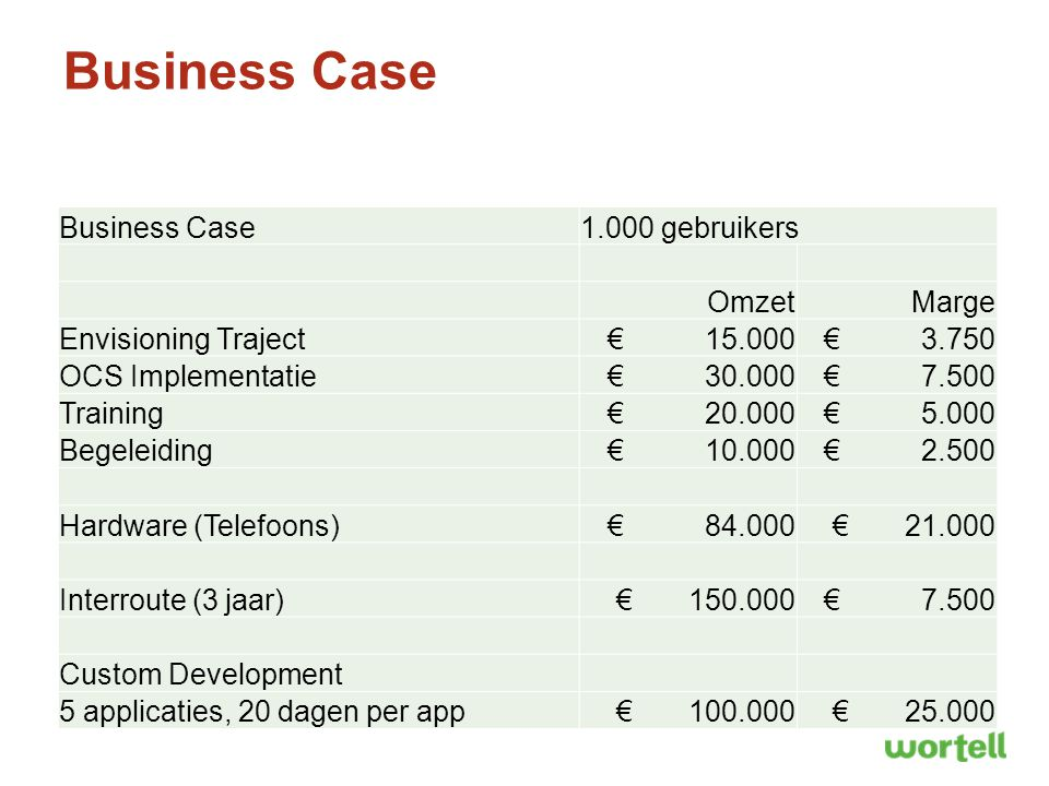 Business Case Business Case 1.000 gebruikers Omzet Marge