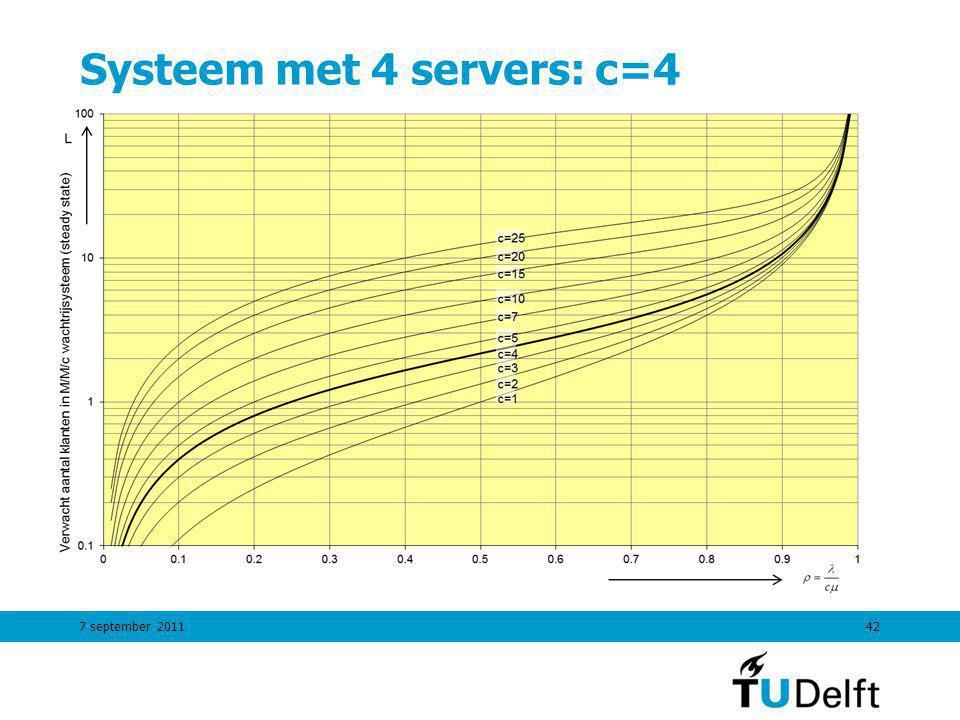 Systeem met 4 servers: c=4