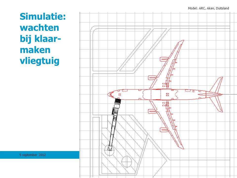 Simulatie: wachten bij klaar- maken vliegtuig