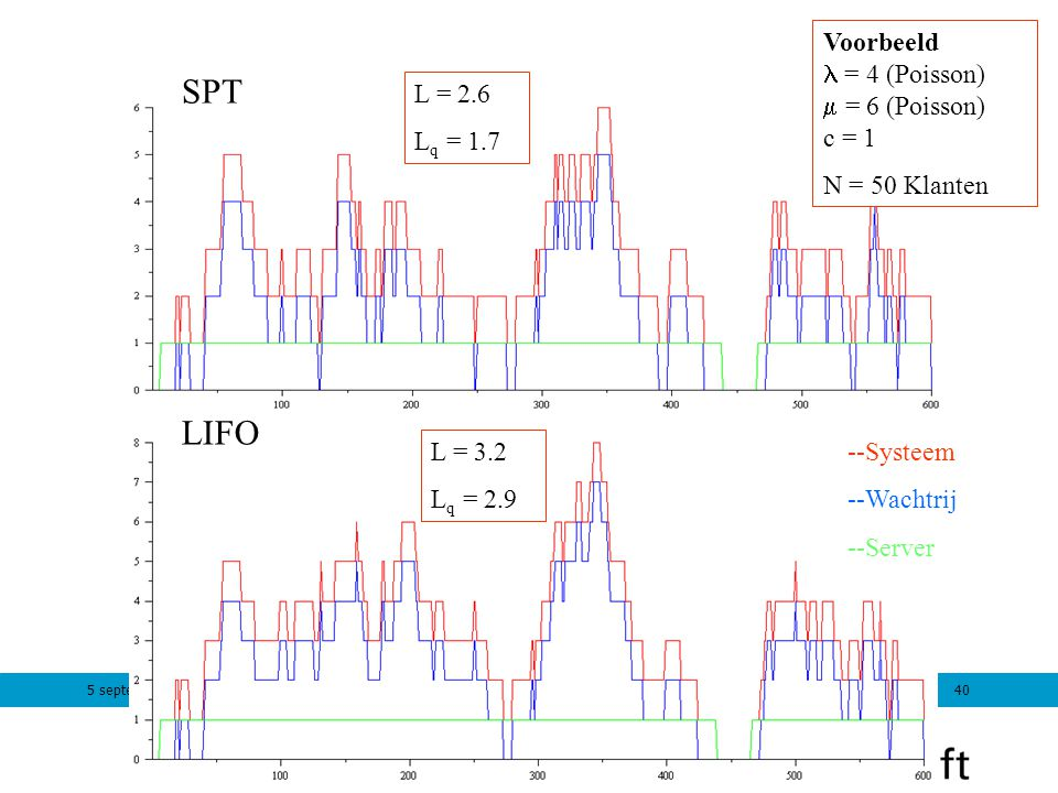SPT LIFO Voorbeeld l = 4 (Poisson) m = 6 (Poisson) c = 1