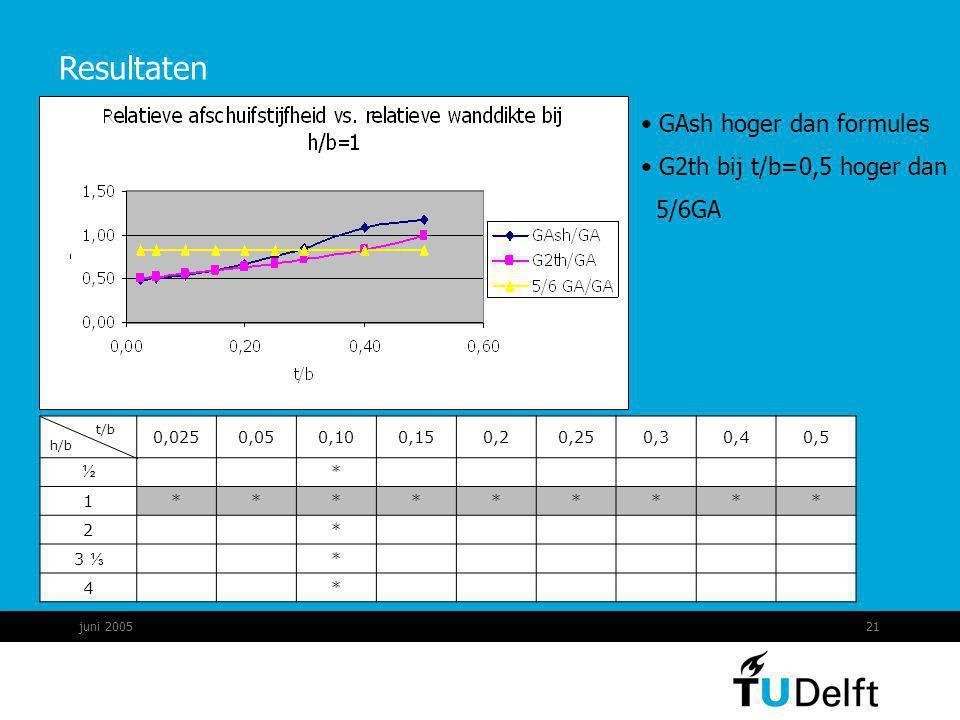 Resultaten GAsh hoger dan formules G2th bij t/b=0,5 hoger dan 5/6GA