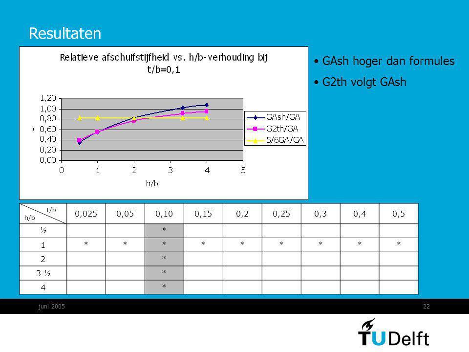 Resultaten GAsh hoger dan formules G2th volgt GAsh 0,025 0,05 0,10