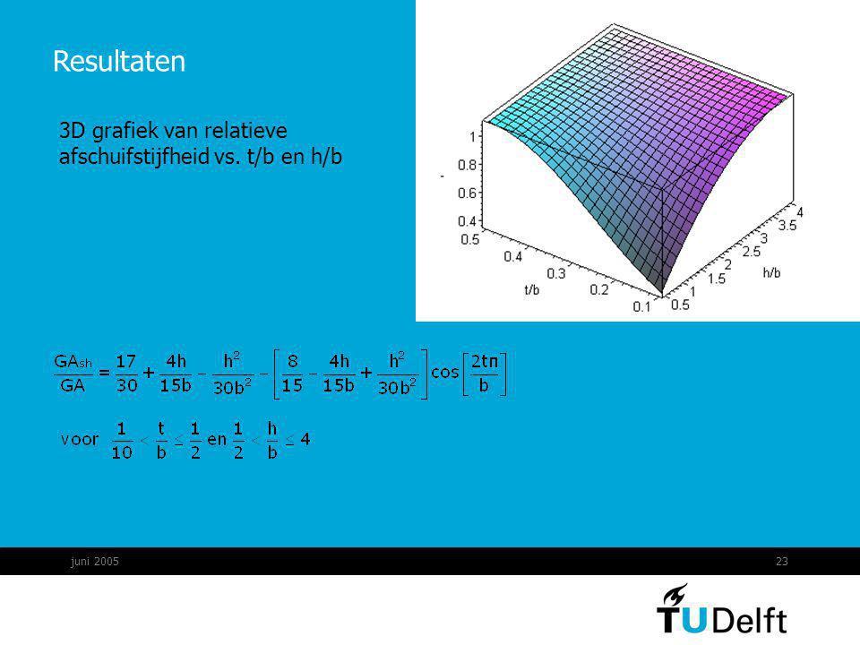 Resultaten 3D grafiek van relatieve afschuifstijfheid vs. t/b en h/b
