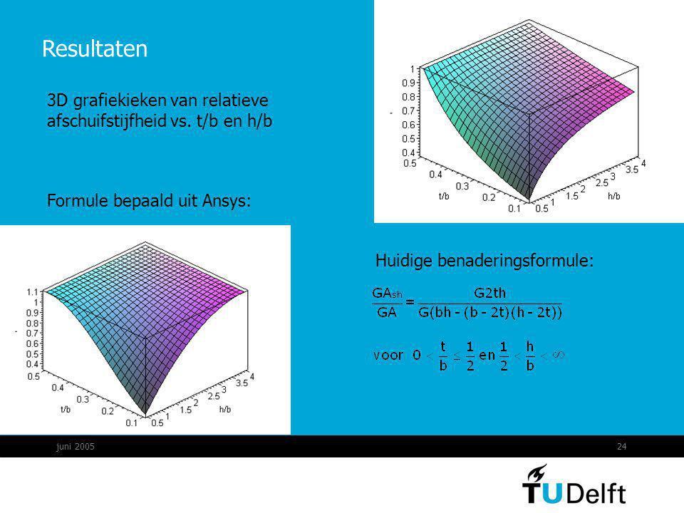 Resultaten 3D grafiekieken van relatieve afschuifstijfheid vs. t/b en h/b. Formule bepaald uit Ansys: