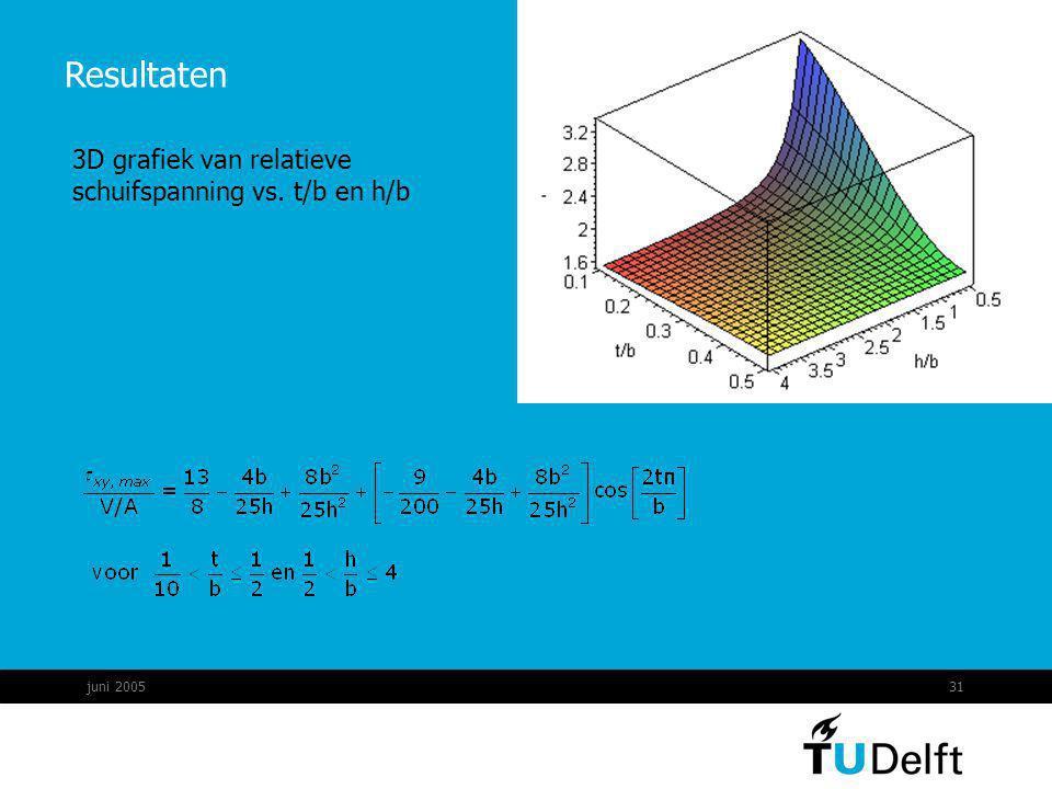 Resultaten 3D grafiek van relatieve schuifspanning vs. t/b en h/b