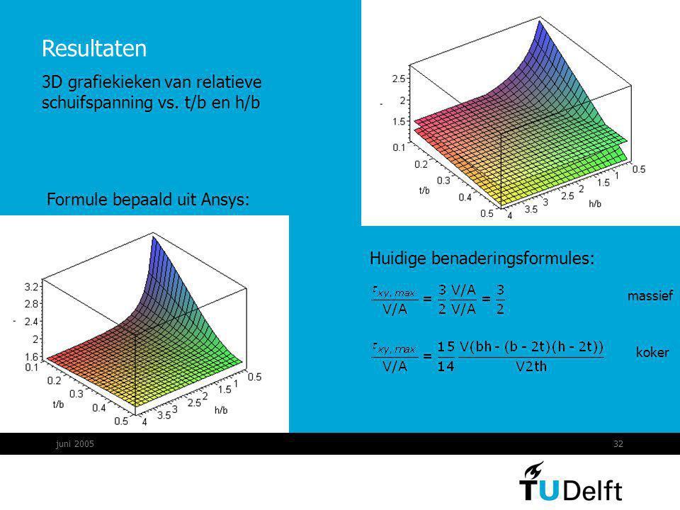 Resultaten 3D grafiekieken van relatieve schuifspanning vs. t/b en h/b