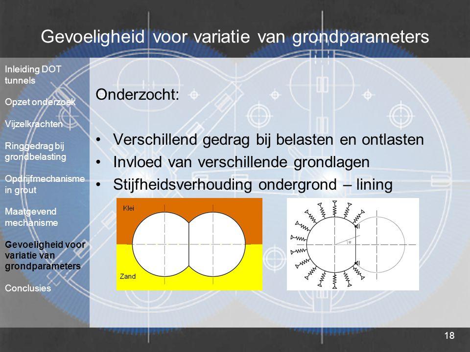 Gevoeligheid voor variatie van grondparameters
