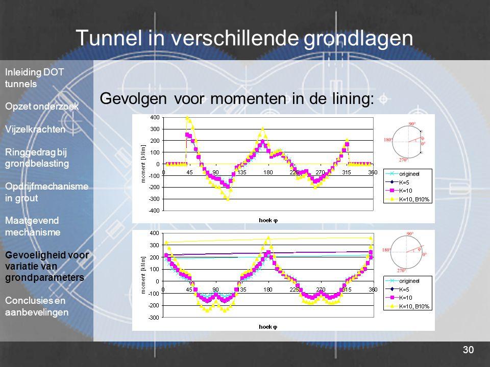 Tunnel in verschillende grondlagen