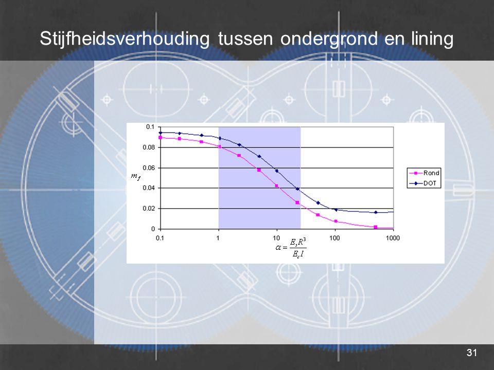 Stijfheidsverhouding tussen ondergrond en lining