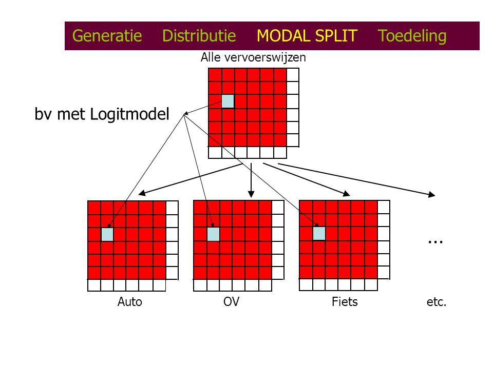… Generatie Distributie MODAL SPLIT Toedeling bv met Logitmodel
