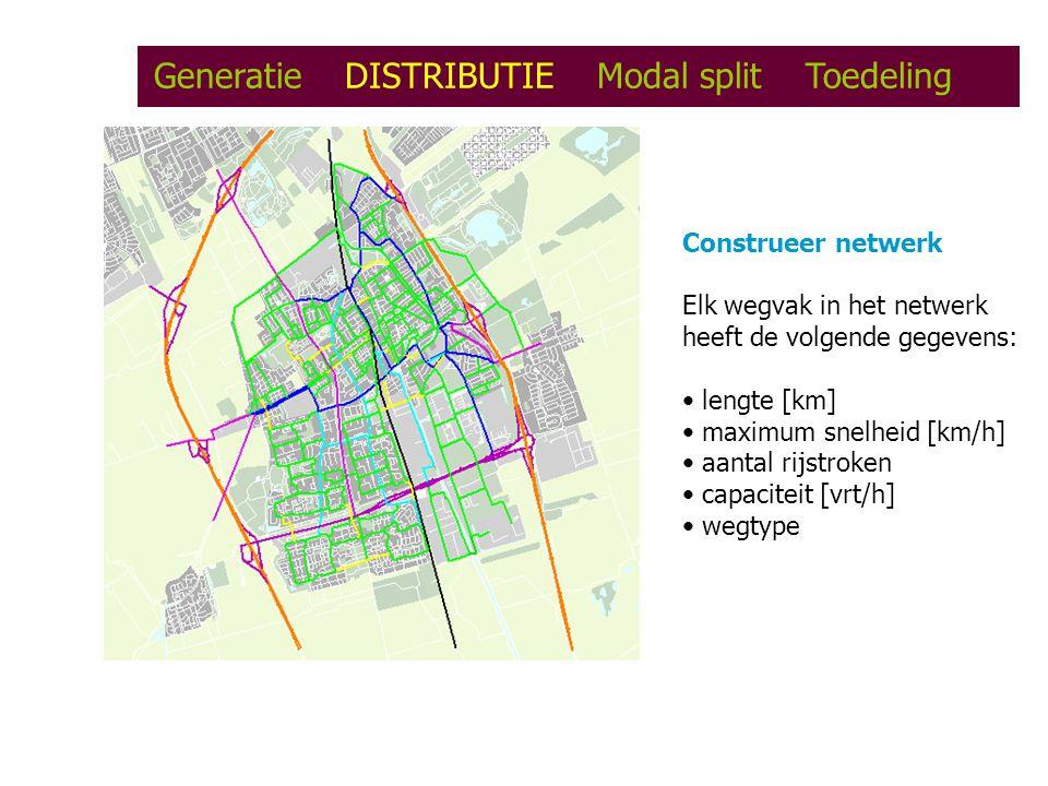 Generatie DISTRIBUTIE Modal split Toedeling