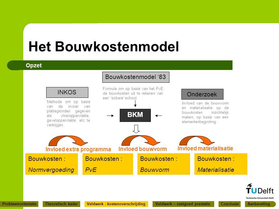 Het Bouwkostenmodel BKM Bouwkostenmodel '83 INKOS Onderzoek