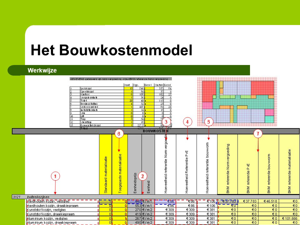 Het Bouwkostenmodel Werkwijze 3 4 5 6 7