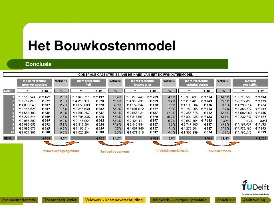 Het Bouwkostenmodel Conclusie