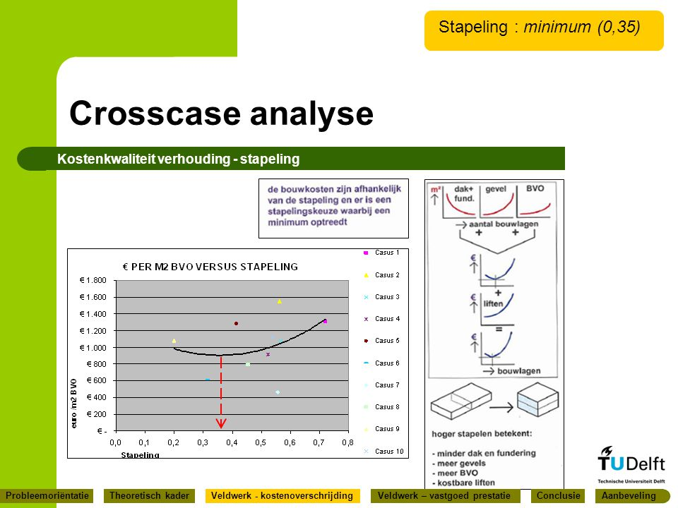 Crosscase analyse Stapeling : minimum (0,35)