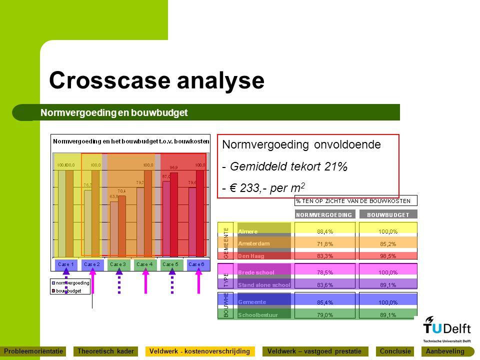 Crosscase analyse Normvergoeding onvoldoende Gemiddeld tekort 21%