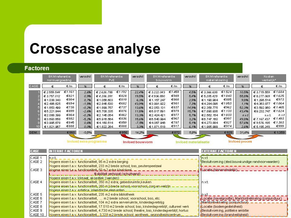 Crosscase analyse Factoren Invloed extra programma Invloed bouwvorm