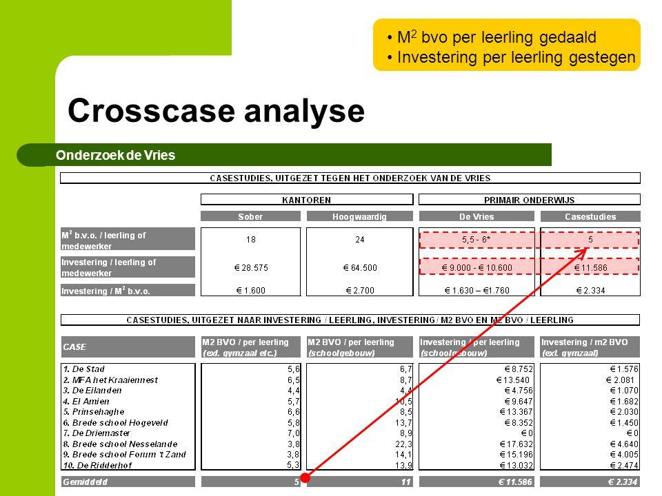 Crosscase analyse M2 bvo per leerling gedaald
