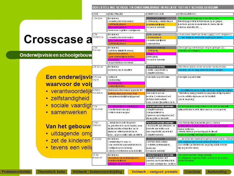 Crosscase analyse Onderwijsvisie en schoolgebouw.