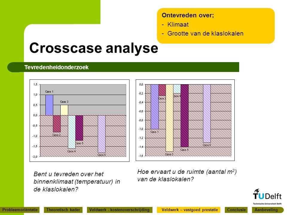 Crosscase analyse Ontevreden over; Klimaat Grootte van de klaslokalen