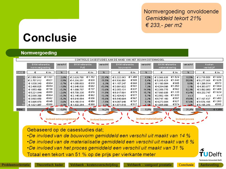 Conclusie Normvergoeding onvoldoende Gemiddeld tekort 21%