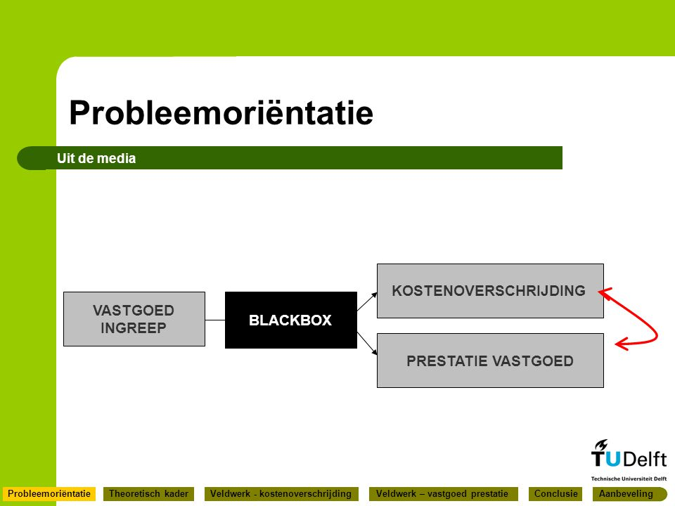 Probleemoriëntatie KOSTENOVERSCHRIJDING VASTGOED BLACKBOX INGREEP