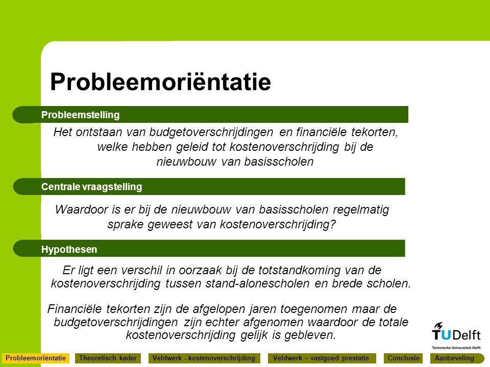 Probleemoriëntatie Probleemstelling.