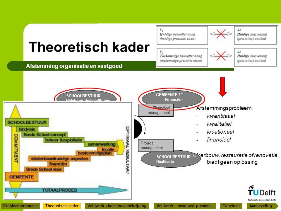 Theoretisch kader Afstemming organisatie en vastgoed