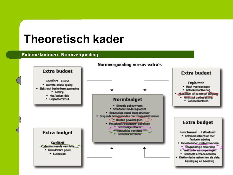Theoretisch kader Externe factoren - Normvergoeding