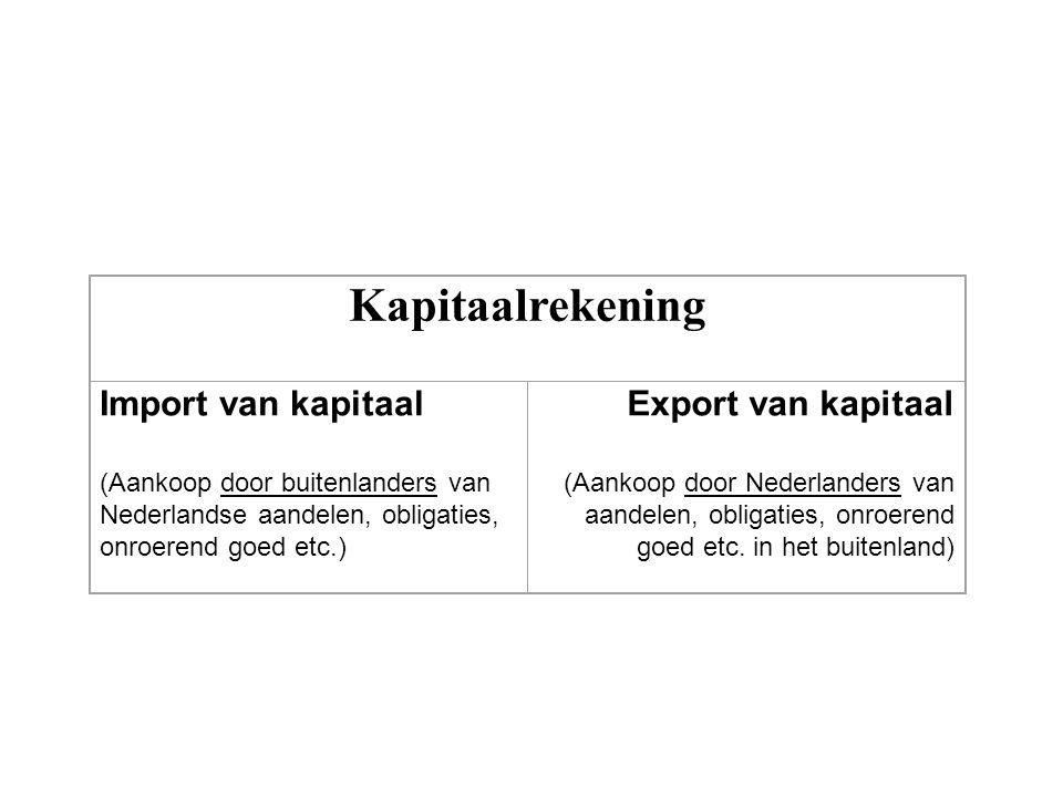 Kapitaalrekening Import van kapitaal Export van kapitaal