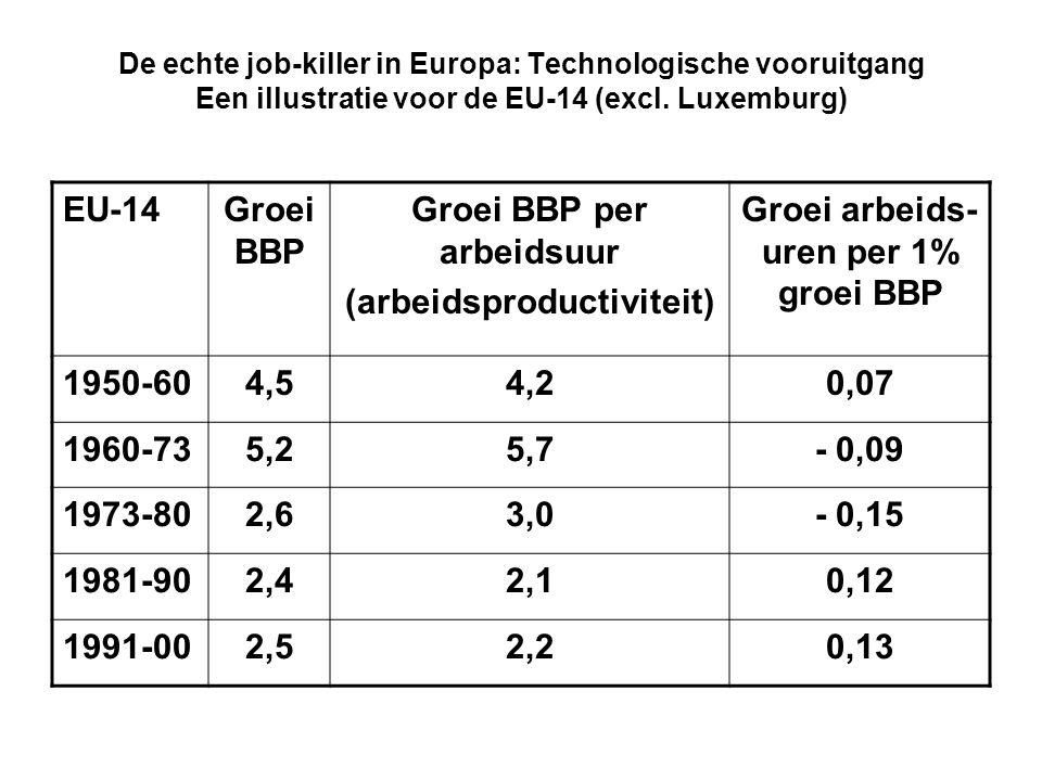 Groei BBP per arbeidsuur (arbeidsproductiviteit)